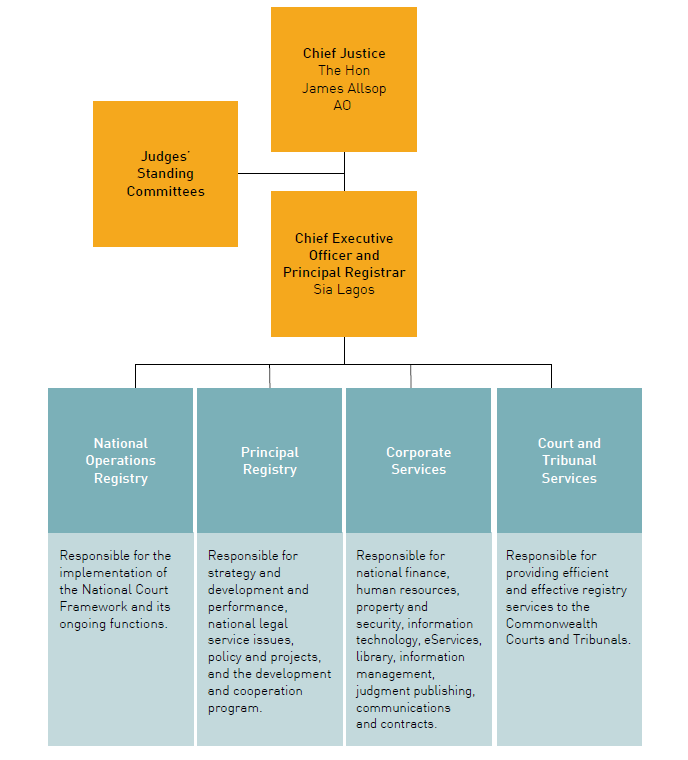 Federal Court management structure
